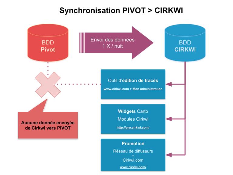 Synchronisation BDD PIVOT - Cirkwi
